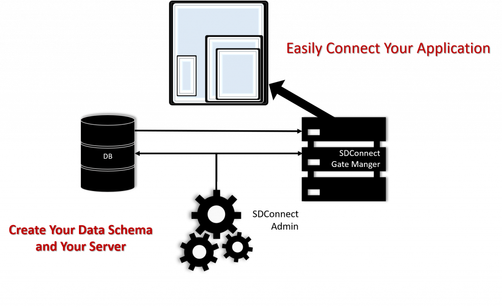 How SD Connect API Builder Works