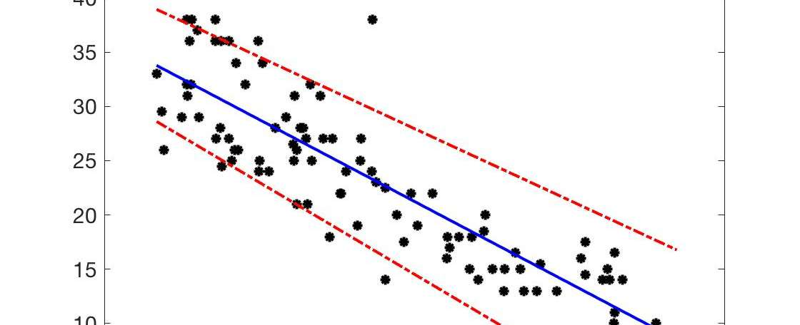 Finding Trends in Data – GoLang Linear Regression